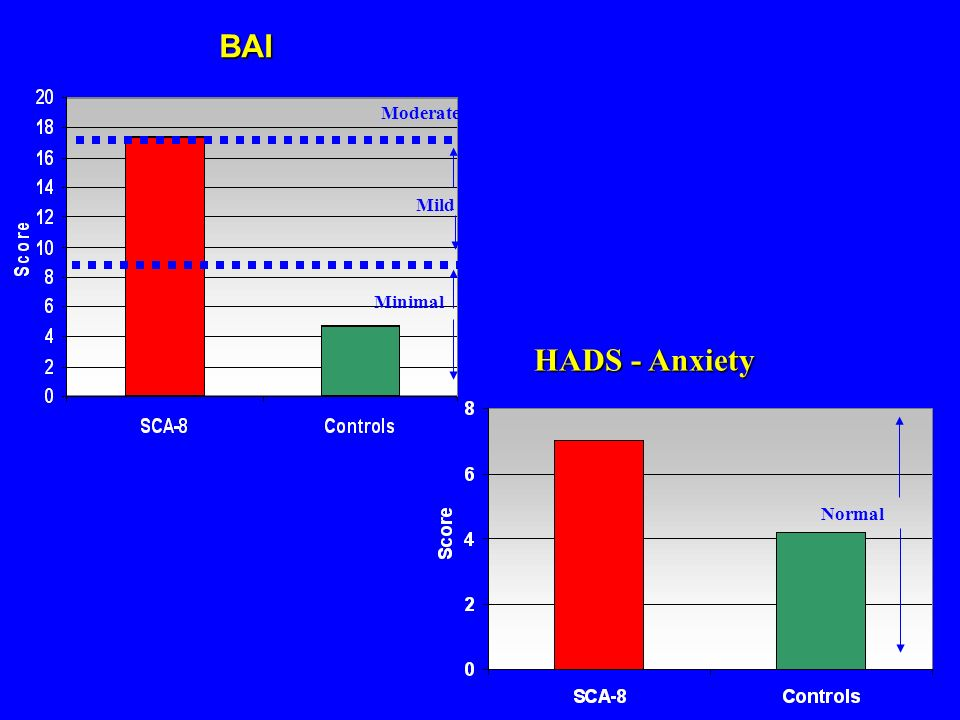 HADS - Anxiety BAI Minimal Mild Moderate Normal