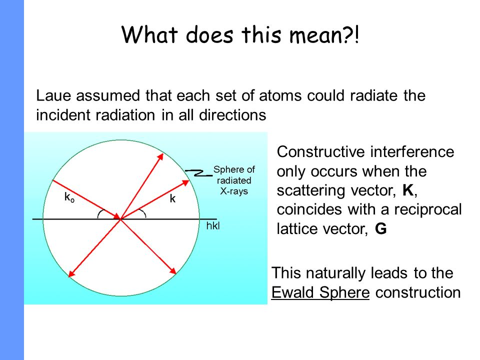 What does this mean?! Laue assumed that each set of atoms could radiate the incident radiation in all directions Constructive interference only occurs