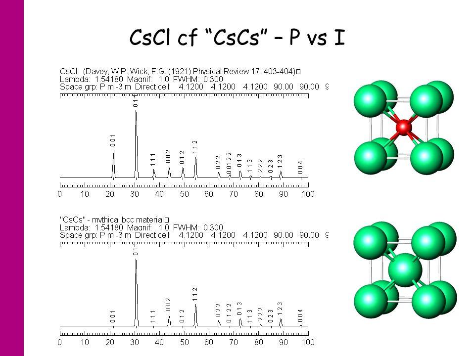 CsCl cf CsCs – P vs I