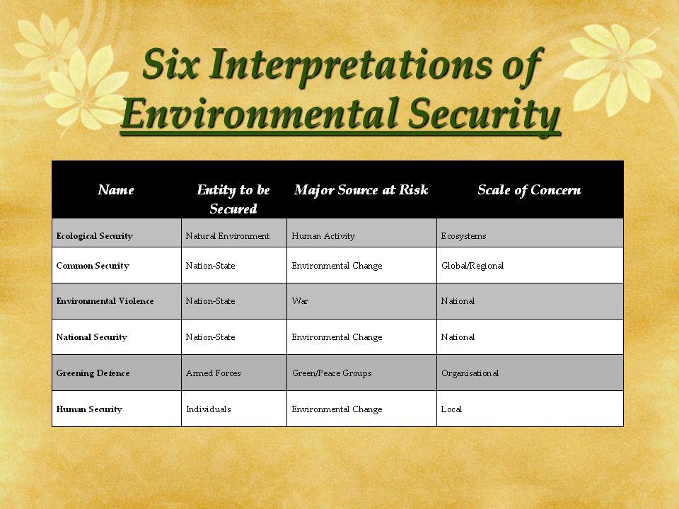 Six Interpretations of Environmental Security
