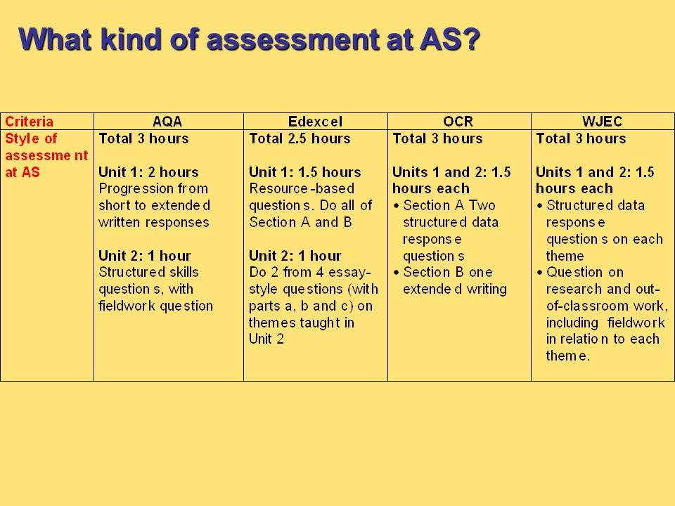 What kind of assessment at AS?