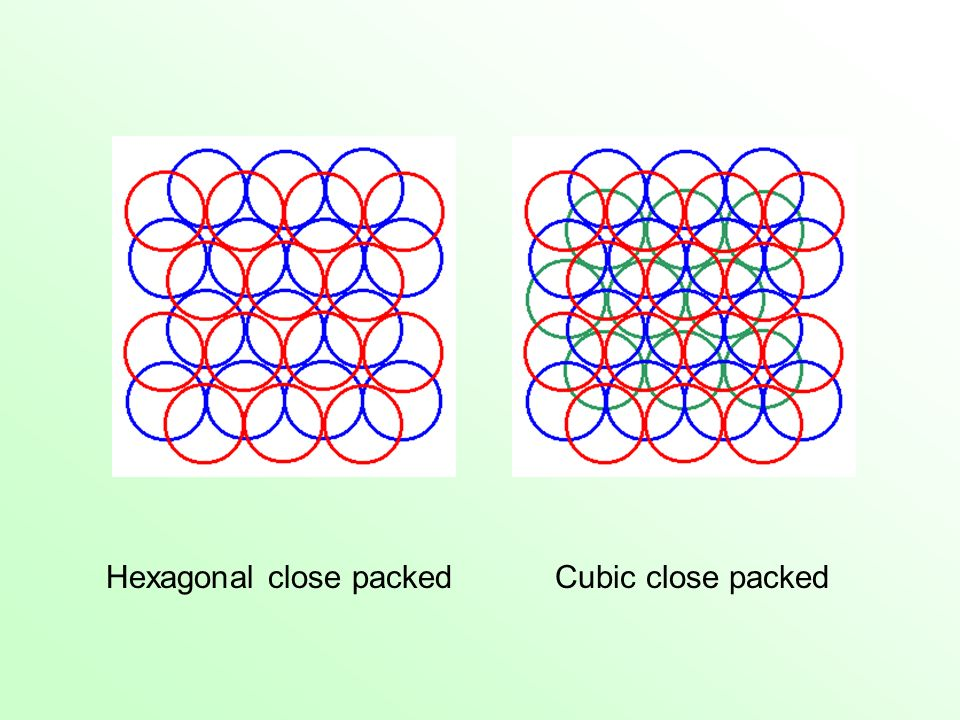 No matter what type of packing, the coordination number of each equal size sphere is always 12 We will see that other coordination numbers are possible for non-equal size spheres