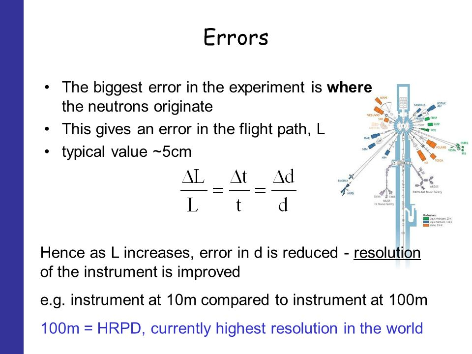 Errors The biggest error in the experiment is where the neutrons originate This gives an error in the flight path, L typical value ~5cm Hence as L increases, error in d is reduced - resolution of the instrument is improved e.g.