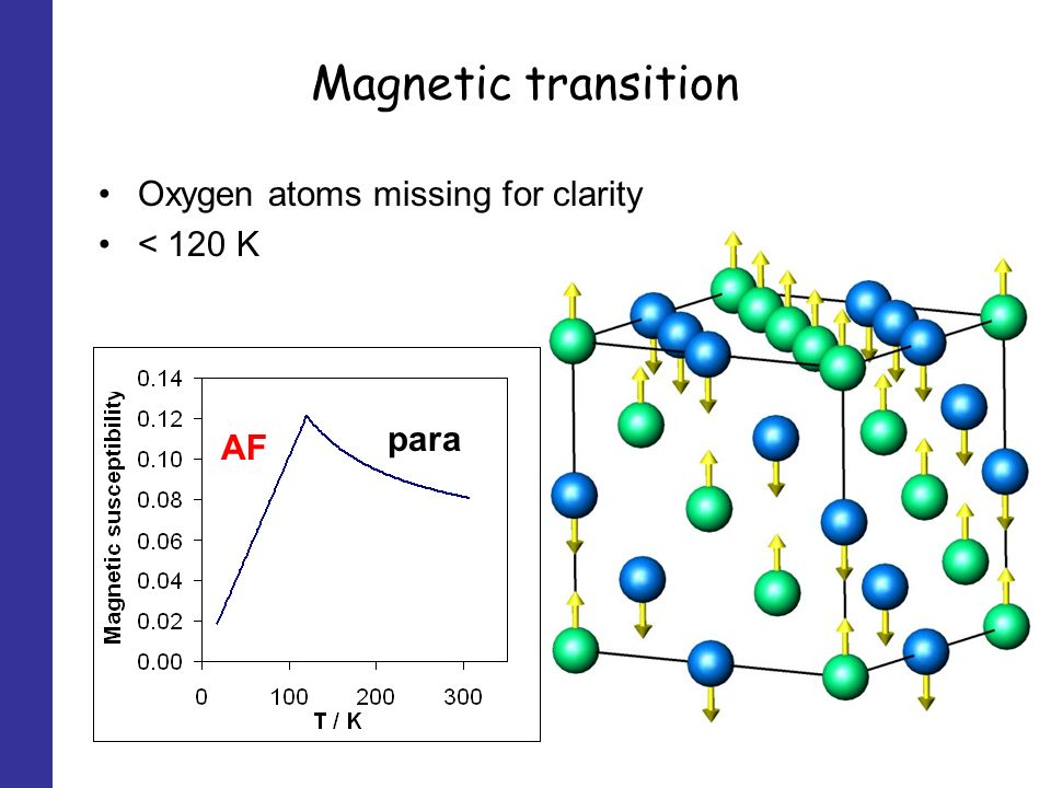 Magnetic transition Oxygen atoms missing for clarity < 120 K para AF