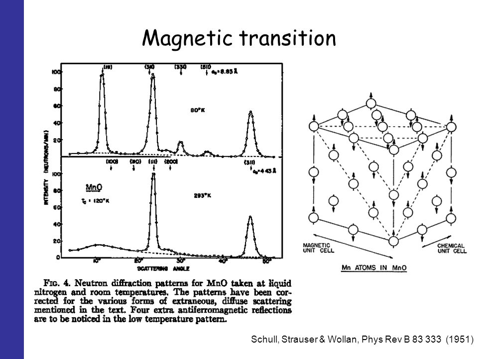 Magnetic transition Schull, Strauser & Wollan, Phys Rev B 83 333 (1951)