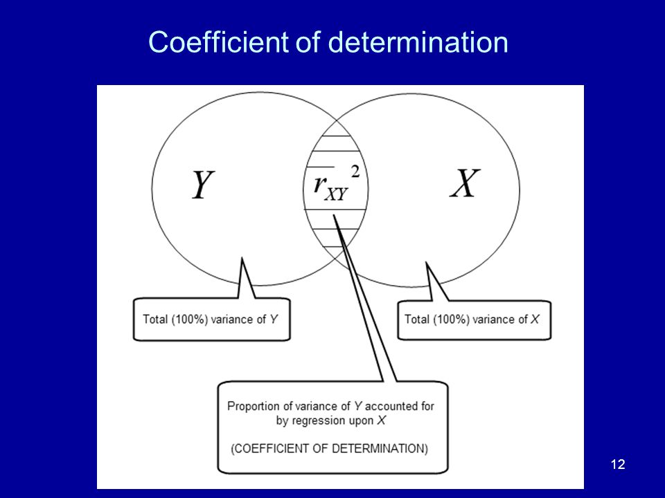 12 Coefficient of determination