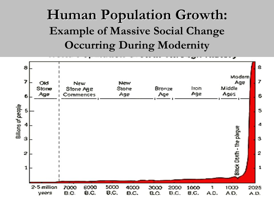Summary of Selected Social Changes Occurring During Modernity Sphere of SocietyPre-modernityModernity Economy Feudalism Agrarian Capitalism Industrial Polity Empire Monarchy Nation-State Democracy Human settlements Rural Small-scale Urban Large-scale Population High birth rate High mortality Falling birth rate Low mortality Knowledge Dogmatic, traditional, stable Scientific, rational, changing