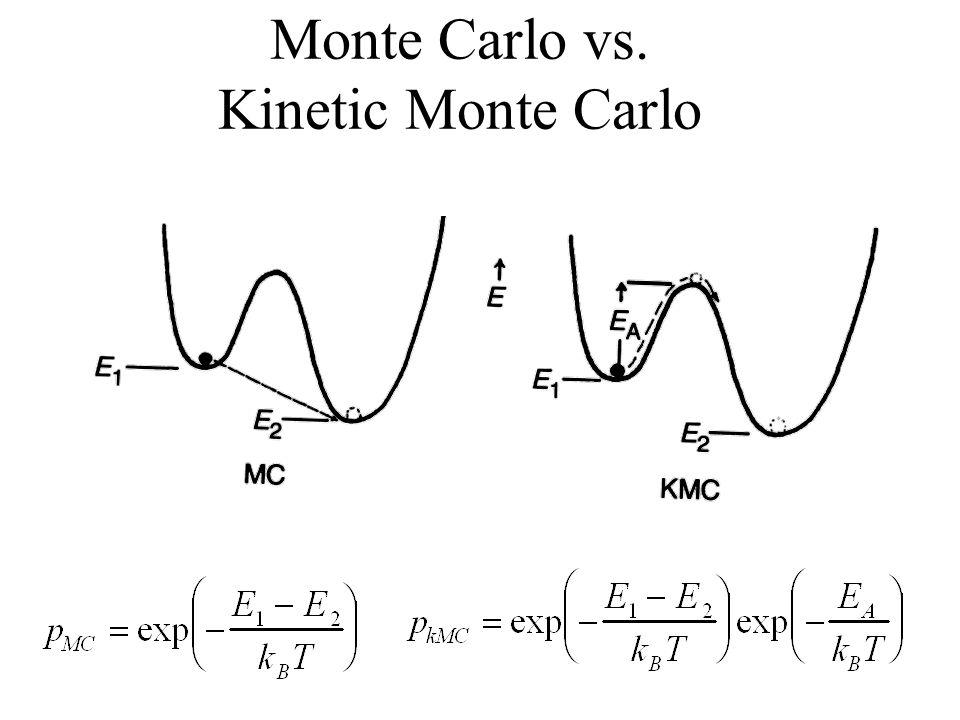 Monte Carlo vs. Kinetic Monte Carlo