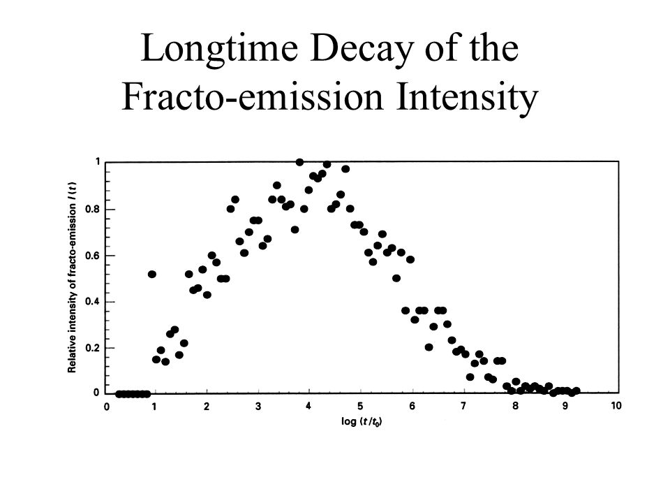 Longtime Decay of the Fracto-emission Intensity