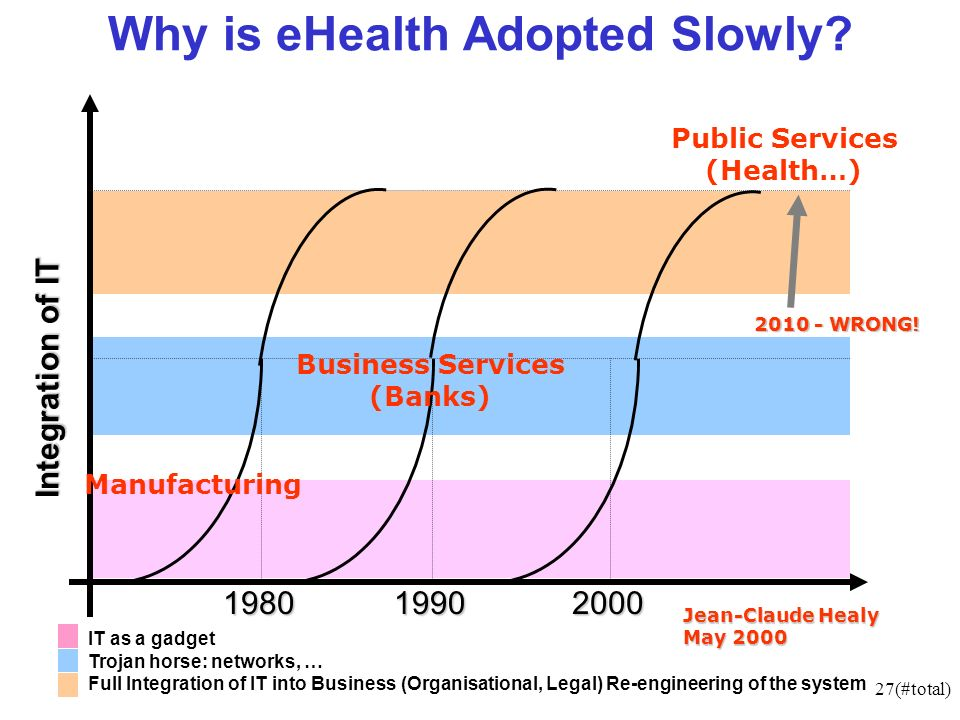 27(#total) Integration of IT IT as a gadget Trojan horse: networks, … Full Integration of IT into Business (Organisational, Legal) Re-engineering of the system 198019902000 Jean-Claude Healy May 2000 Manufacturing Business Services (Banks) Public Services (Health…) Why is eHealth Adopted Slowly.