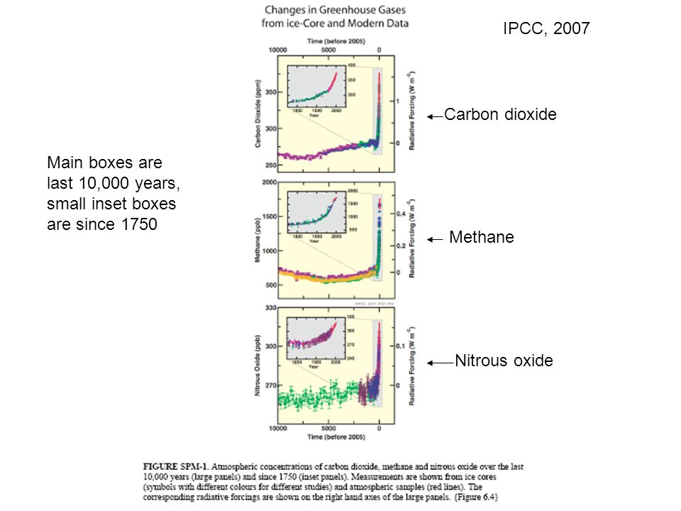 IPCC, 2007 Main boxes are last 10,000 years, small inset boxes are since 1750 Carbon dioxide Methane Nitrous oxide