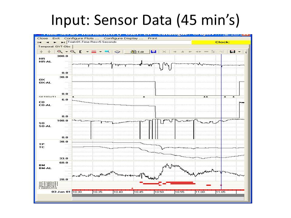 Input: Sensor Data (45 mins)