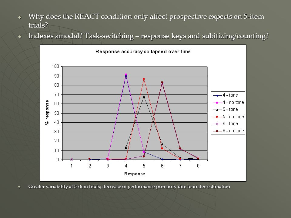 Why does the REACT condition only affect prospective experts on 5-item trials.