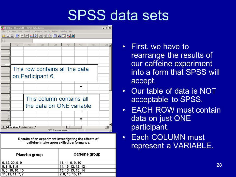 28 SPSS data sets First, we have to rearrange the results of our caffeine experiment into a form that SPSS will accept. Our table of data is NOT accep