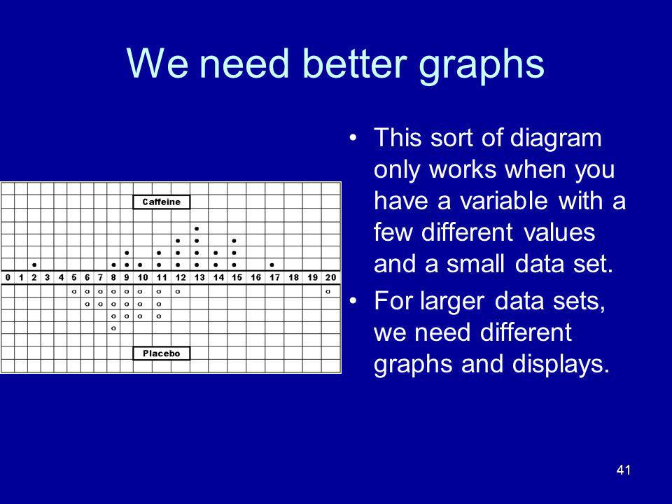41 We need better graphs This sort of diagram only works when you have a variable with a few different values and a small data set. For larger data se