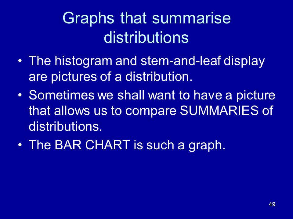49 Graphs that summarise distributions The histogram and stem-and-leaf display are pictures of a distribution. Sometimes we shall want to have a pictu