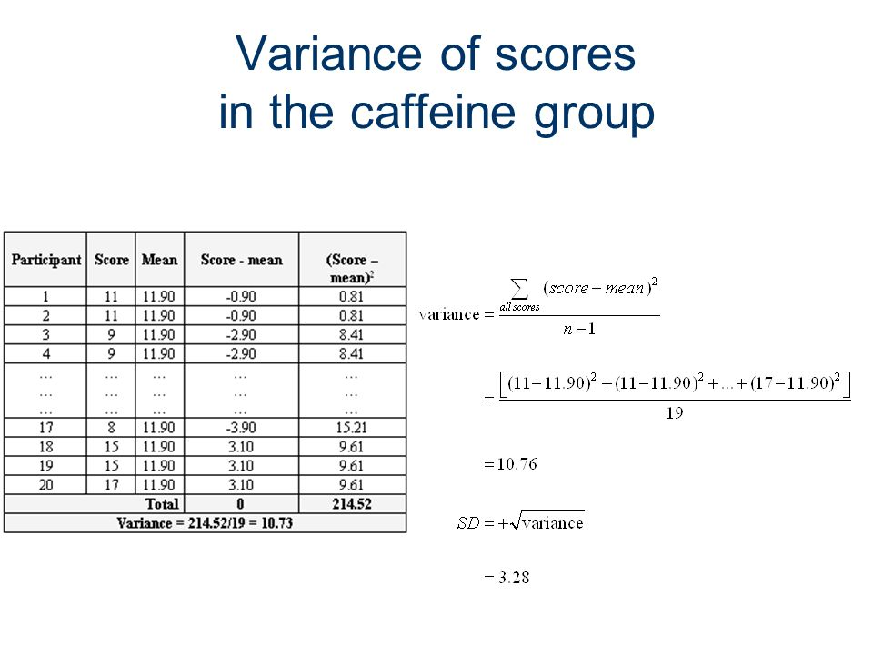 16 Variance of scores in the caffeine group