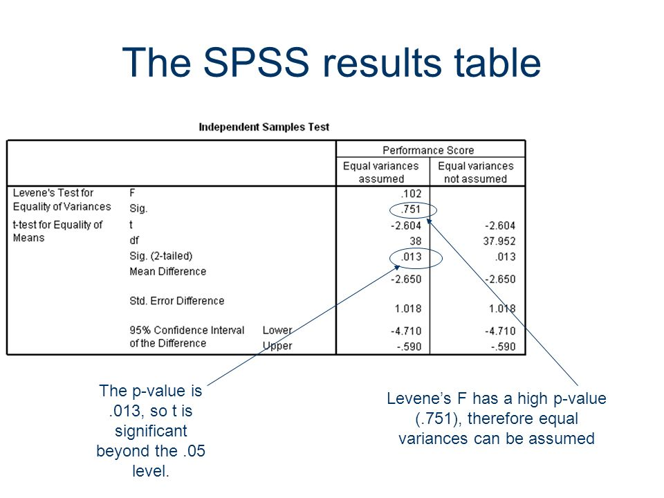 56 The SPSS results table The p-value is.013, so t is significant beyond the.05 level. Levenes F has a high p-value (.751), therefore equal variances