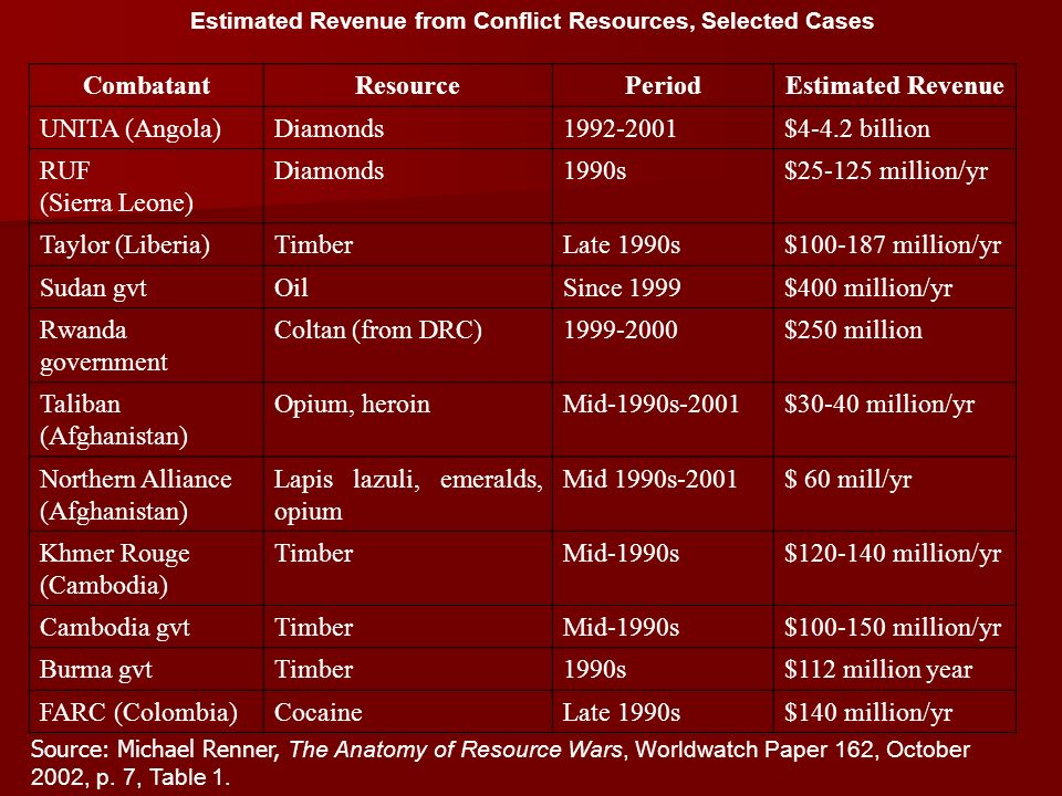 Estimated Revenue from Conflict Resources, Selected Cases CombatantResourcePeriodEstimated Revenue UNITA (Angola)Diamonds1992-2001$4-4.2 billion RUF (Sierra Leone) Diamonds1990s$25-125 million/yr Taylor (Liberia)TimberLate 1990s$100-187 million/yr Sudan gvtOilSince 1999$400 million/yr Rwanda government Coltan (from DRC)1999-2000$250 million Taliban (Afghanistan) Opium, heroinMid-1990s-2001$30-40 million/yr Northern Alliance (Afghanistan) Lapis lazuli, emeralds, opium Mid 1990s-2001$ 60 mill/yr Khmer Rouge (Cambodia) TimberMid-1990s$120-140 million/yr Cambodia gvtTimberMid-1990s$100-150 million/yr Burma gvtTimber1990s$112 million year FARC (Colombia)CocaineLate 1990s$140 million/yr Source: Michael Renner, The Anatomy of Resource Wars, Worldwatch Paper 162, October 2002, p.
