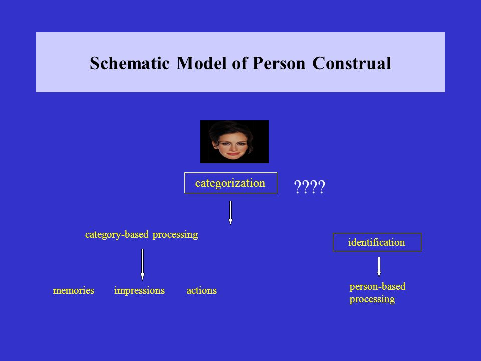 Schematic Model of Person Construal categorization identification person-based processing category-based processing memories impressions actions