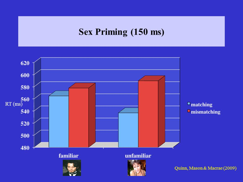 Sex Priming (150 ms) RT (ms) Quinn, Mason & Macrae (2009)