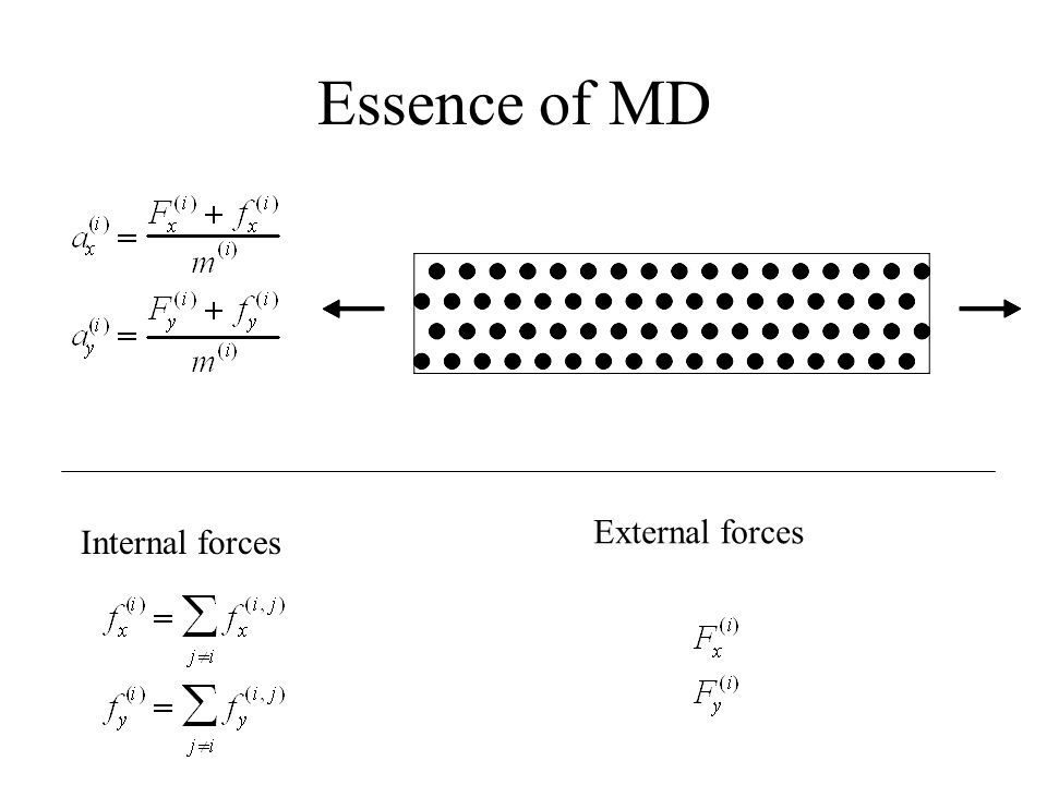 Essence of MD Internal forces External forces