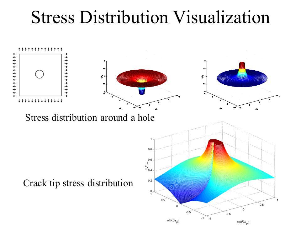 Stress Distribution Visualization Crack tip stress distribution Stress distribution around a hole