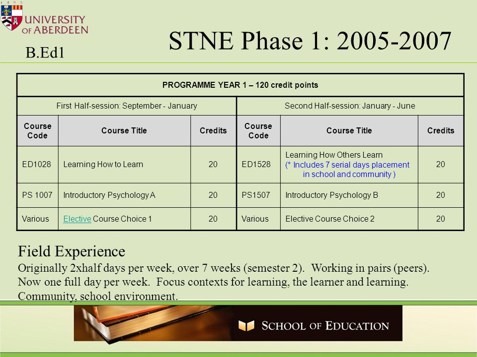 PROGRAMME YEAR 1 – 120 credit points First Half-session: September - JanuarySecond Half-session: January - June Course Code Course TitleCredits Course