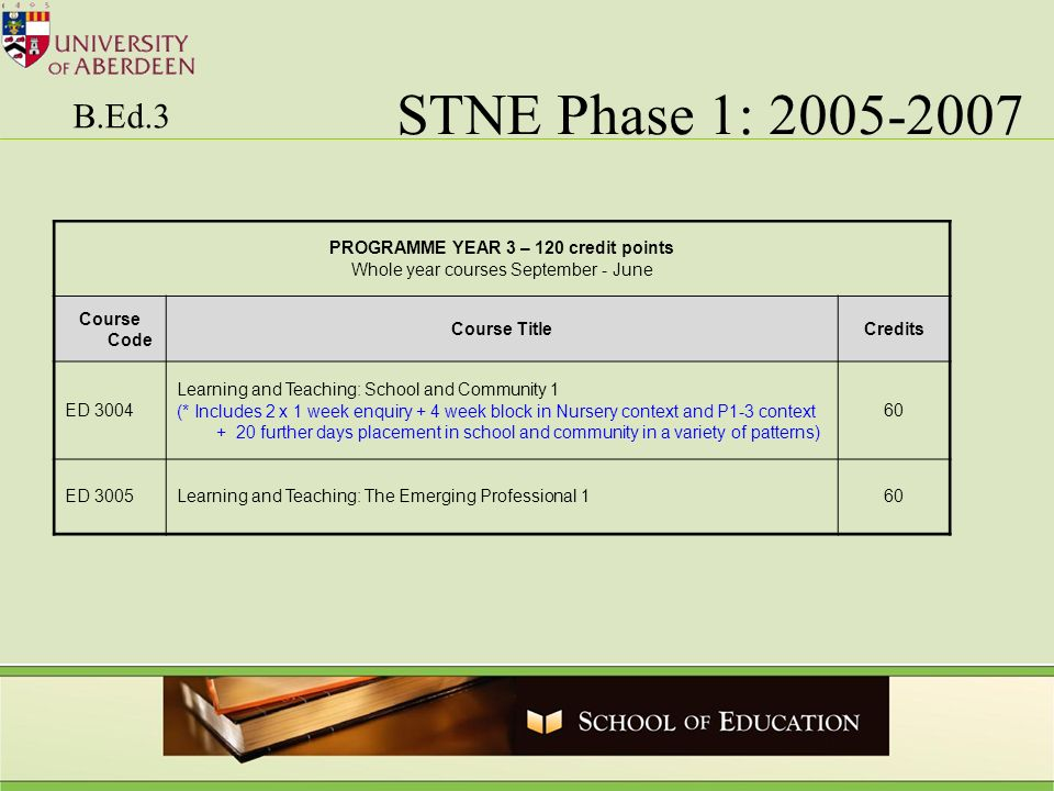 STNE Phase 1: 2005-2007 B.Ed.3 PROGRAMME YEAR 3 – 120 credit points Whole year courses September - June Course Code Course TitleCredits ED 3004 Learni