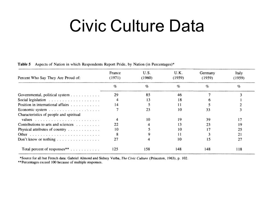 Civic Culture Data