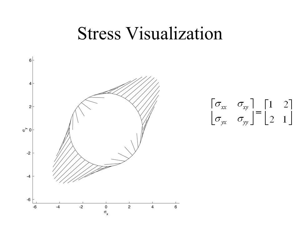 Stress Visualization