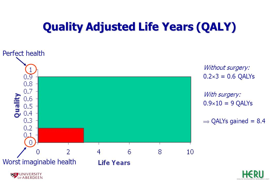 Without surgery: 0.2 3 = 0.6 QALYs With surgery: 0.9 10 = 9 QALYs QALYs gained = 8.4 Perfect health Worst imaginable health