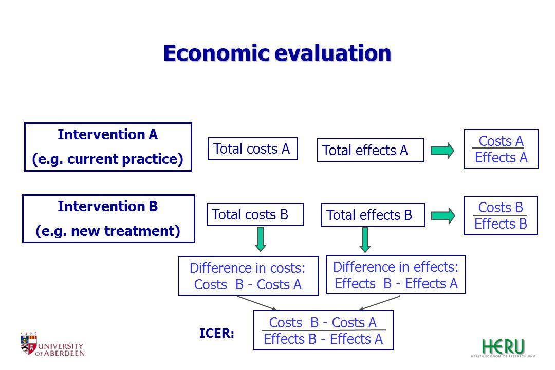 Economic evaluation Intervention A (e.g. current practice) Intervention B (e.g. new treatment) Total costs A Total effects A Total costs B Total effec