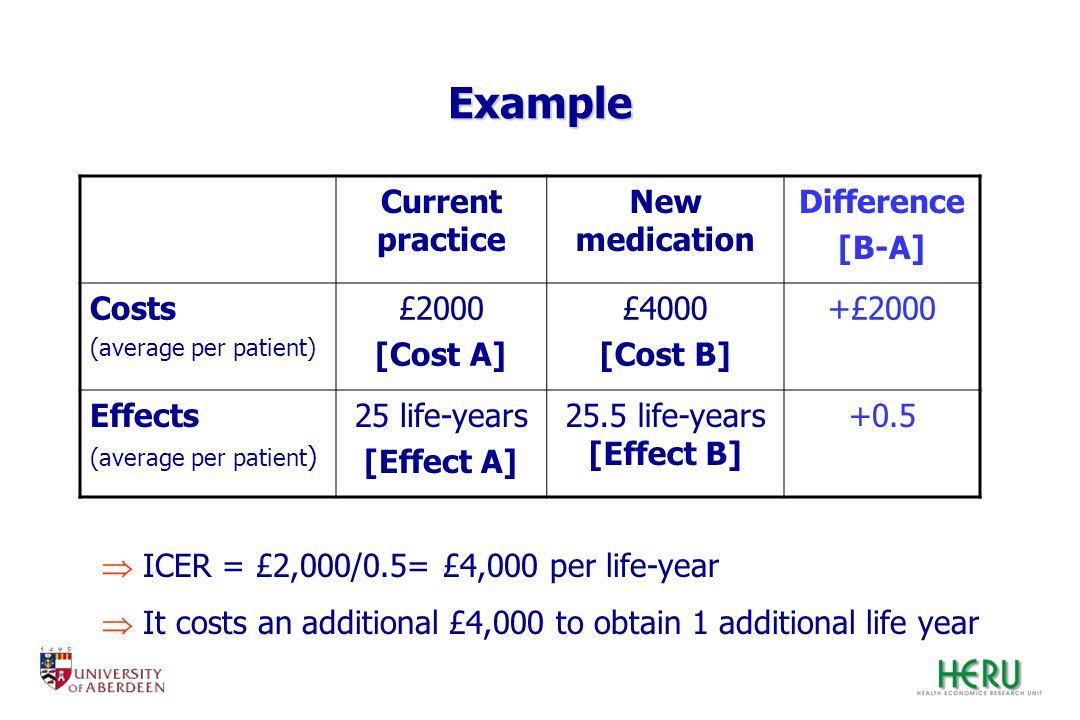 Example Current practice New medication Difference [B-A] Costs (average per patient) £2000 [Cost A] £4000 [Cost B] +£2000 Effects (average per patient