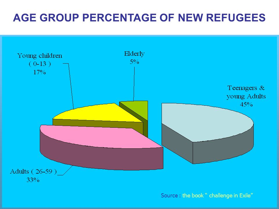 AGE GROUP PERCENTAGE OF NEW REFUGEES Source : the book challenge in Exile