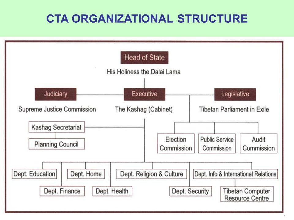 CTA ORGANIZATIONAL STRUCTURE