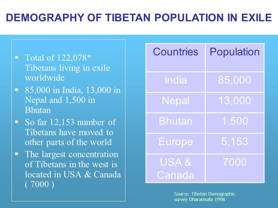 Total of 122,078* Tibetans living in exile worldwide 85,000 in India, 13,000 in Nepal and 1,500 in Bhutan So far 12,153 number of Tibetans have moved