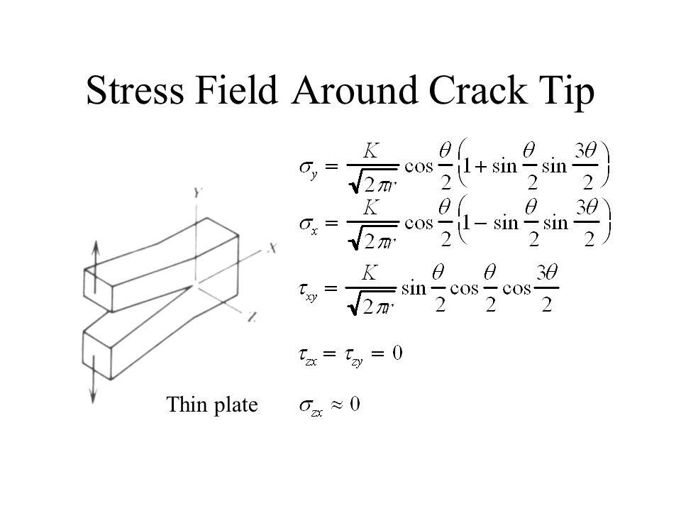Stress Field Around Crack Tip Thin plate