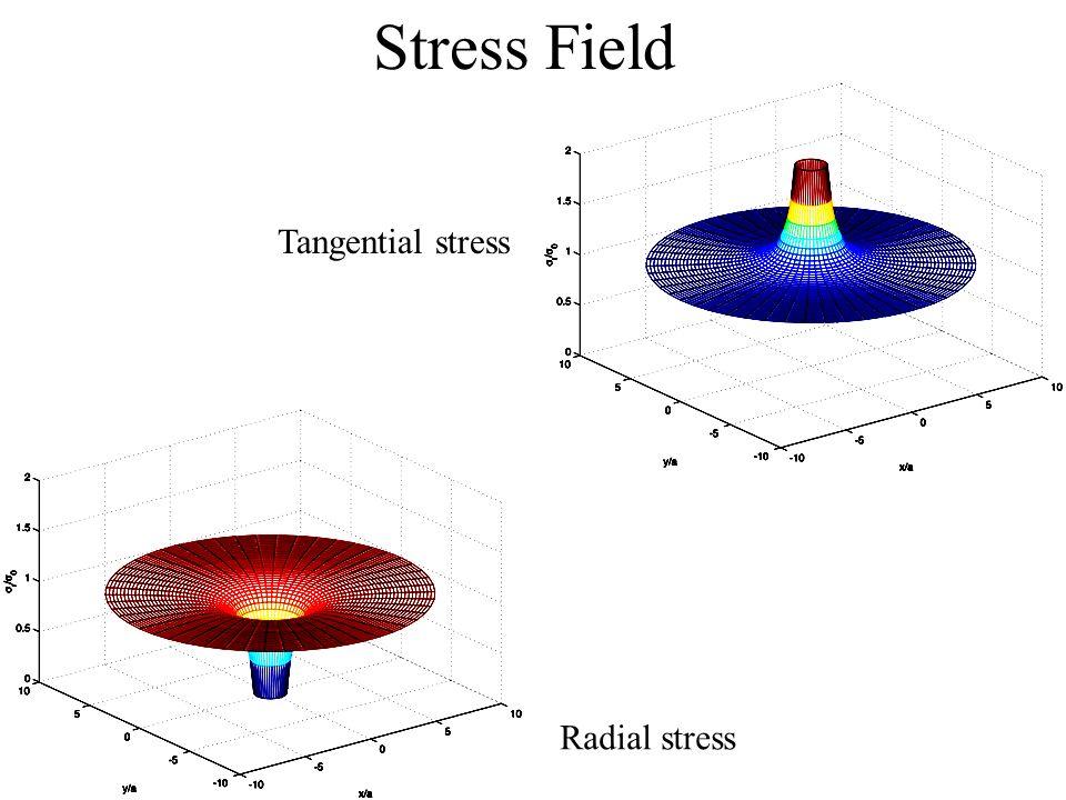 Stress Field Radial stress Tangential stress