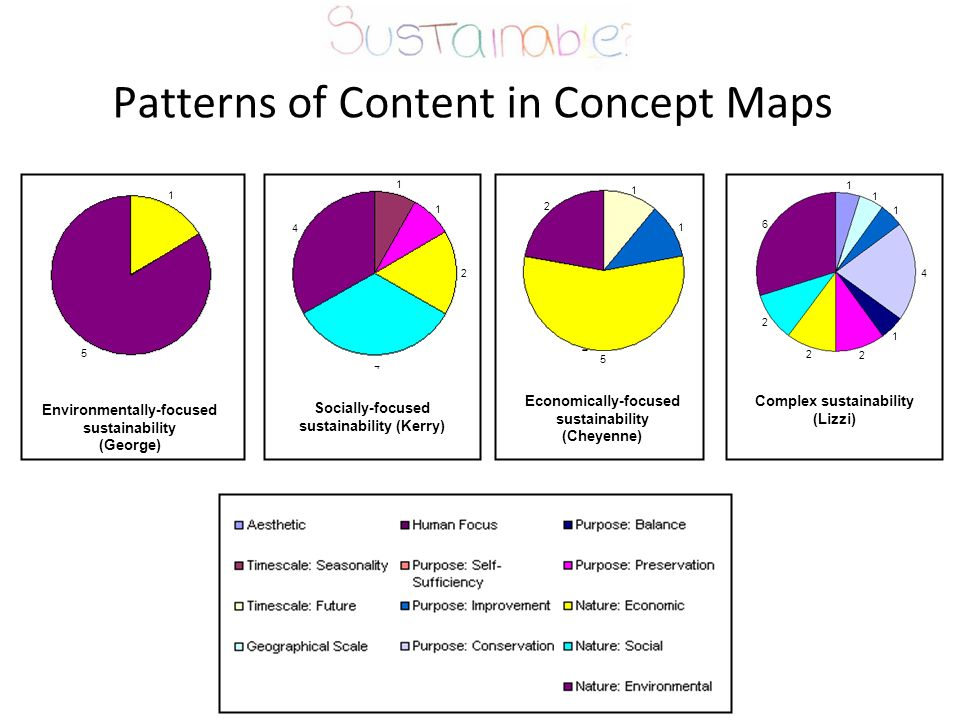 Patterns of Content in Concept Maps Socially-focused sustainability (Kerry) 4 1 1 2 4 Economically-focused sustainability (Cheyenne) 5 1 1 2 Environmentally-focused sustainability (George) 1 5 Complex sustainability (Lizzi) 1 2 2 4 2 1 1 6 1
