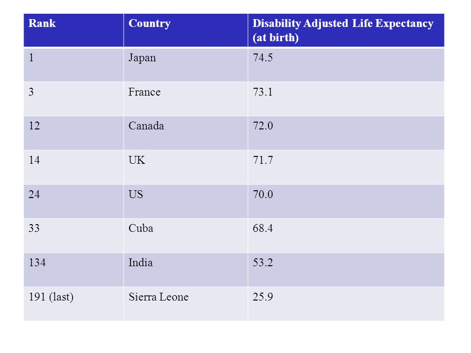 RankCountryDisability Adjusted Life Expectancy (at birth) 1Japan74.5 3France73.1 12Canada72.0 14UK71.7 24US70.0 33Cuba68.4 134India53.2 191 (last)Sier