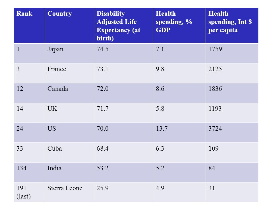 RankCountryDisability Adjusted Life Expectancy (at birth) Health spending, % GDP Health spending, Int $ per capita 1Japan74.57.11759 3France73.19.8212