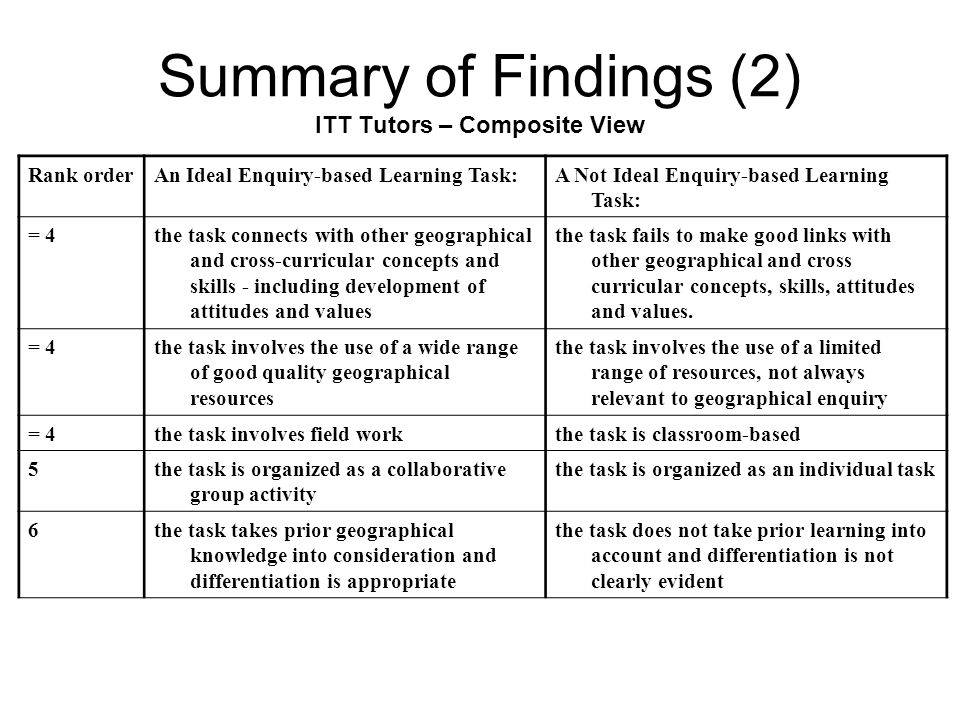 Summary of Findings (2) ITT Tutors – Composite View Rank orderAn Ideal Enquiry-based Learning Task:A Not Ideal Enquiry-based Learning Task: = 4the tas