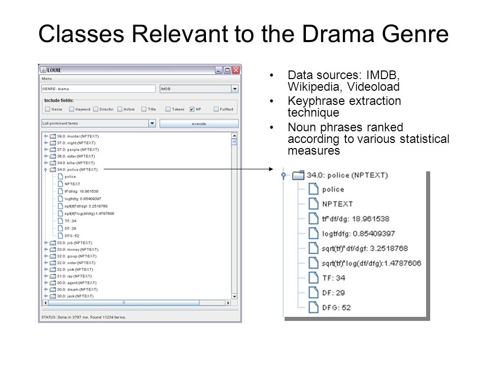 Classes Relevant to the Drama Genre Data sources: IMDB, Wikipedia, Videoload Keyphrase extraction technique Noun phrases ranked according to various s