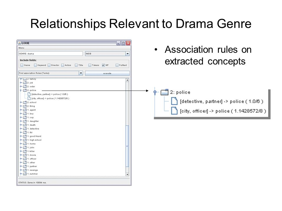 Relationships Relevant to Drama Genre Association rules on extracted concepts