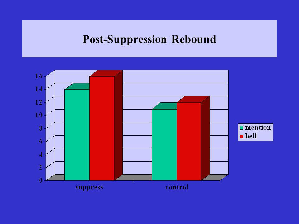 Post-Suppression Rebound