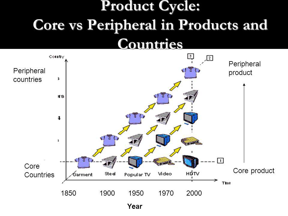 Product Cycle: Core vs Peripheral in Products and Countries Year Peripheral product Core product Core Countries Peripheral countries