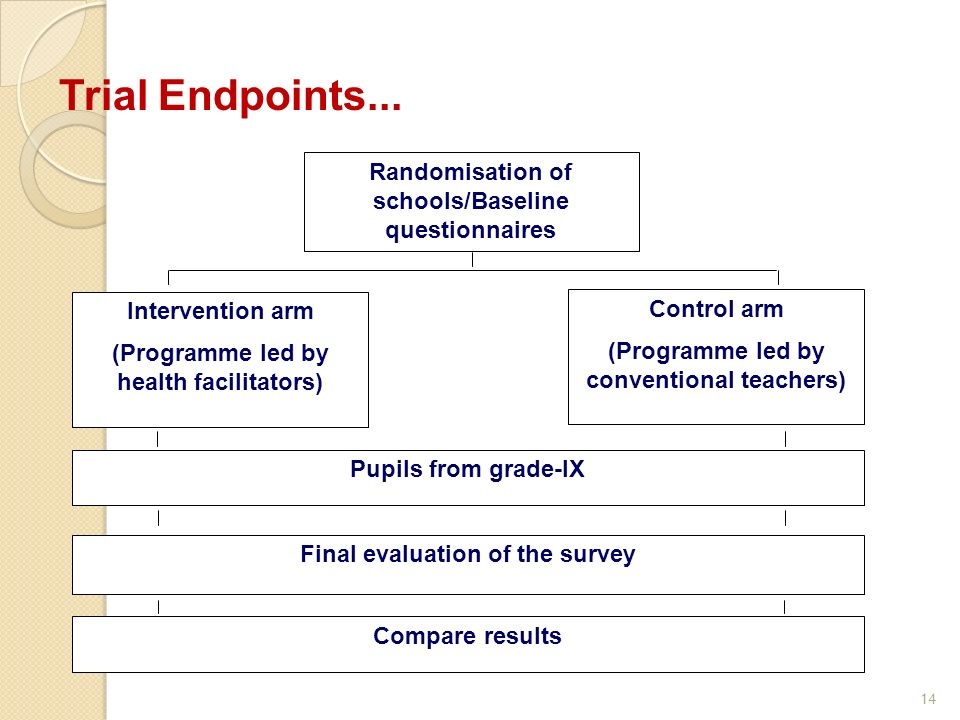 Trial Endpoints...