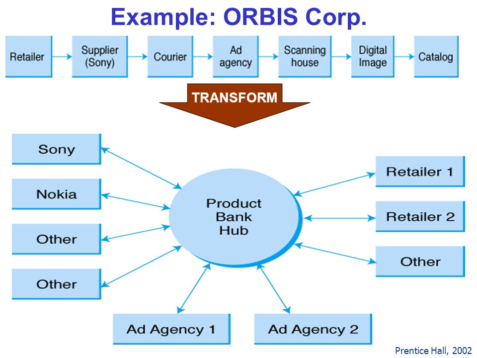 20 Example: ORBIS Corp. Prentice Hall, 2002 TRANSFORM