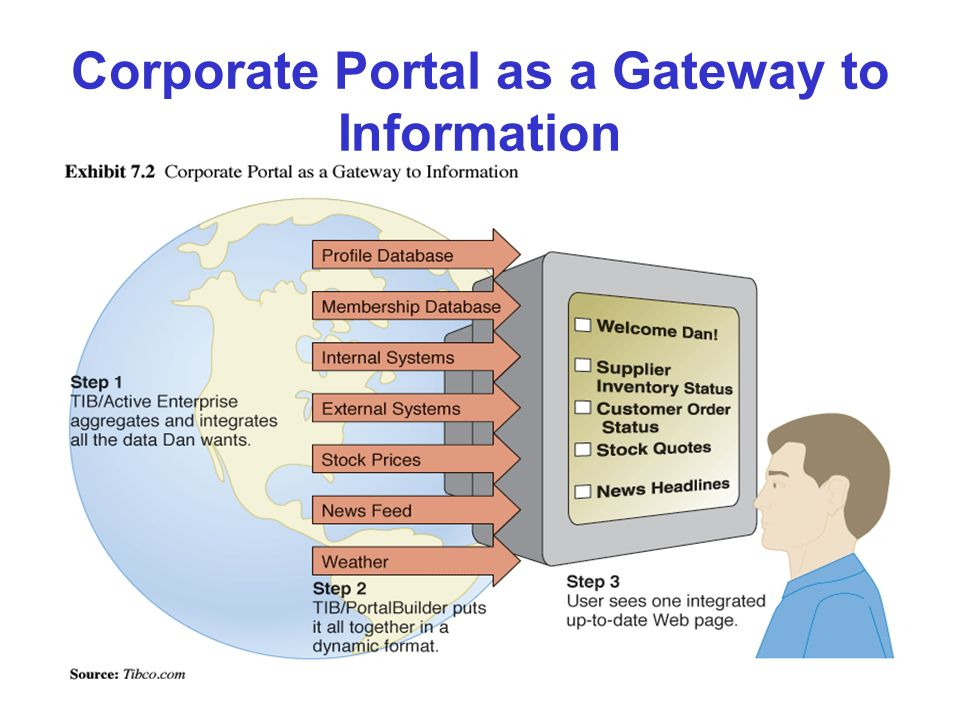 29 Corporate Portal as a Gateway to Information